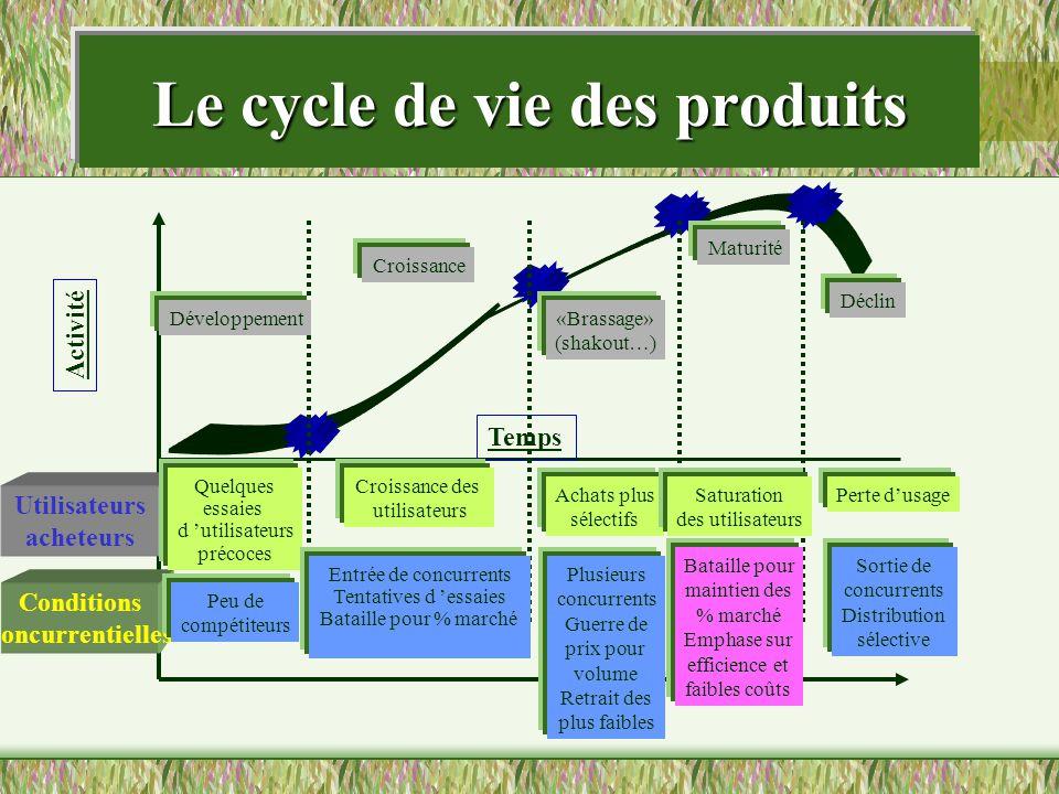 Le cycle de vie des produits Temps Activité Utilisateurs acheteurs Conditions concurrentielles Développement Croissance «Brassage» (shakout…) Maturité