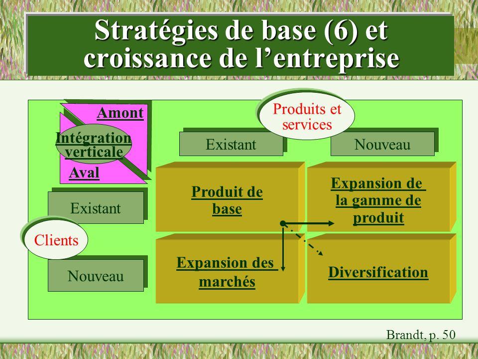 Stratégies de base (6) et croissance de lentreprise Produit de base Expansion des marchés Expansion de la gamme de produit Diversification Existant No