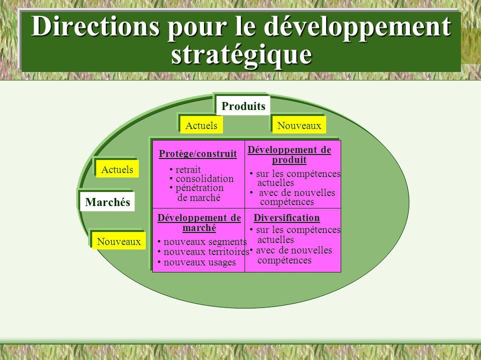 Directions pour le développement stratégique Protège/construit retrait consolidation pénétration de marché Développement de produit sur les compétence