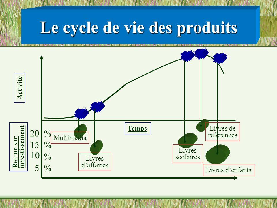 Le cycle de vie des produits Retour sur investissement Livres daffaires Multimédia Livres denfants Livres scolaires Livres de références 5 10 15 20 %