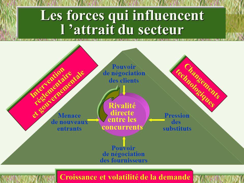 Les forces qui influencent l attrait du secteur Rivalité directe entre les concurrents Pouvoir de négociation des clients Menace de nouveaux entrants