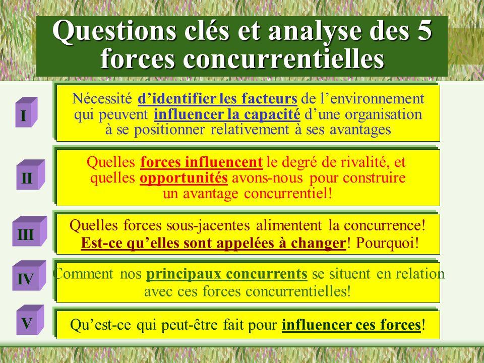 Questions clés et analyse des 5 forces concurrentielles Nécessité didentifier les facteurs de lenvironnement qui peuvent influencer la capacité dune o