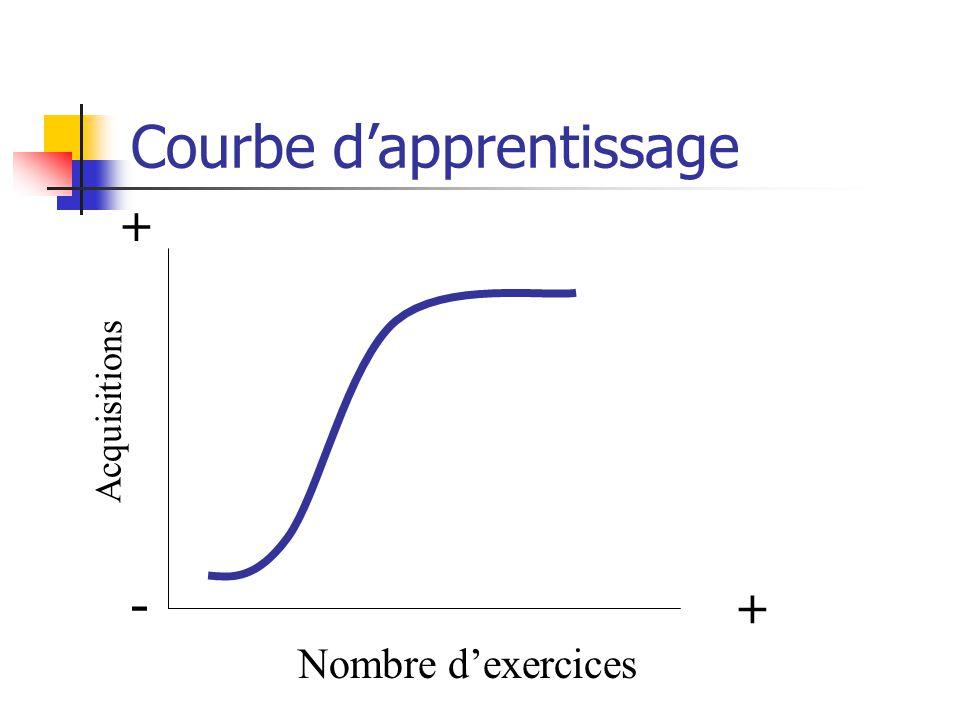 Courbe dapprentissage Acquisitions Nombre dexercices -