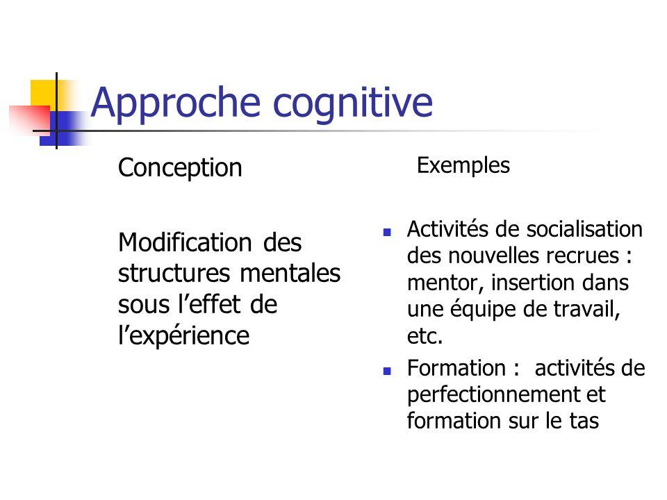 Approche cognitive Conception Modification des structures mentales sous leffet de lexpérience Exemples Activités de socialisation des nouvelles recrues : mentor, insertion dans une équipe de travail, etc.