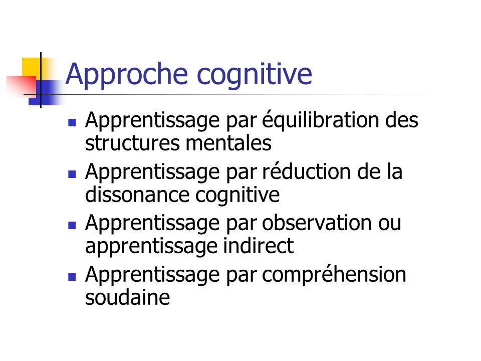 Approche cognitive Apprentissage par équilibration des structures mentales Apprentissage par réduction de la dissonance cognitive Apprentissage par observation ou apprentissage indirect Apprentissage par compréhension soudaine