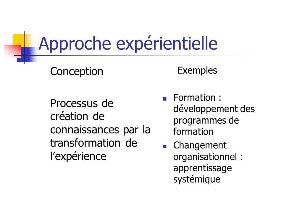 Approche expérientielle Conception Processus de création de connaissances par la transformation de lexpérience Exemples Formation : développement des programmes de formation Changement organisationnel : apprentissage systémique