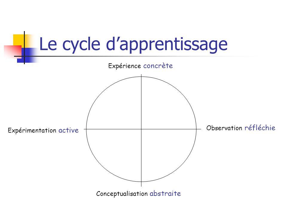 Le cycle dapprentissage Expérience concrète Observation réfléchie Conceptualisation abstraite Expérimentation active