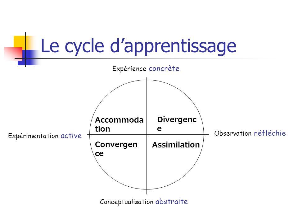 Le cycle dapprentissage Expérience concrète Observation réfléchie Conceptualisation abstraite Expérimentation active Accommoda tion Convergen ce Diver