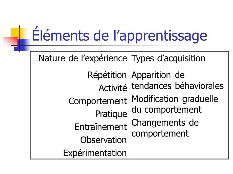 Éléments de lapprentissage Nature de lexpérienceTypes dacquisition Répétition Activité Comportement Pratique Entraînement Observation Expérimentation Apparition de tendances béhaviorales Modification graduelle du comportement Changements de comportement