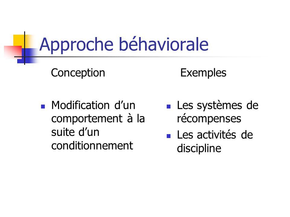 Approche béhaviorale Conception Modification dun comportement à la suite dun conditionnement Exemples Les systèmes de récompenses Les activités de discipline