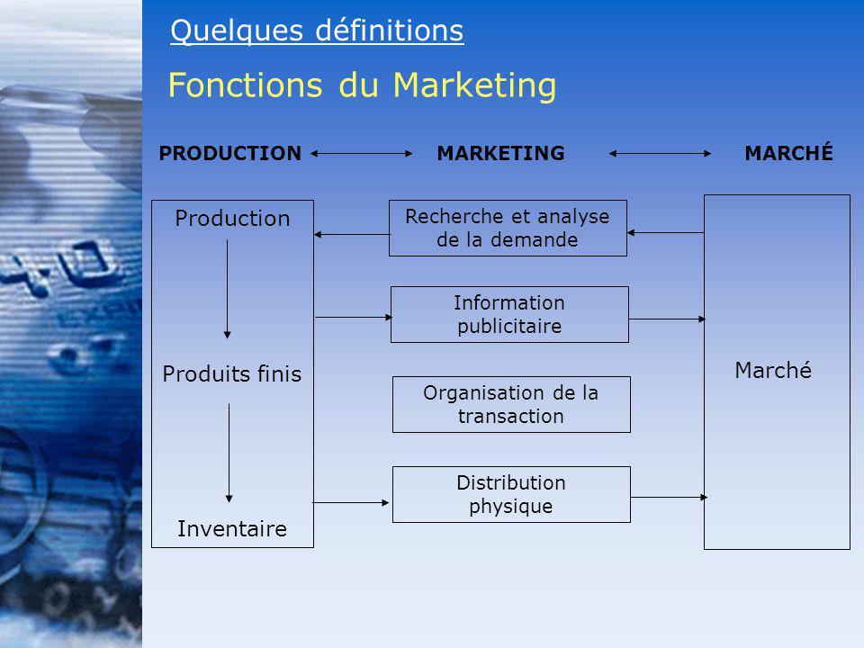 Information publicitaire Organisation de la transaction Distribution physique Production Produits finis Inventaire Marché PRODUCTIONMARKETINGMARCHÉ Re