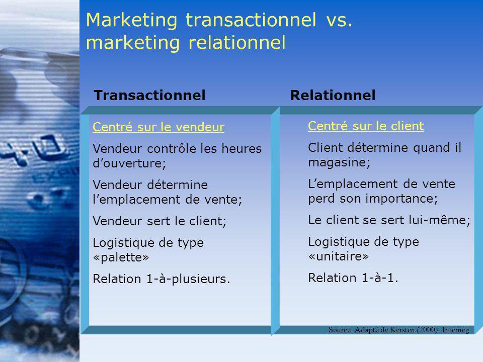 Centré sur le vendeur Vendeur contrôle les heures douverture; Vendeur détermine lemplacement de vente; Vendeur sert le client; Logistique de type «pal