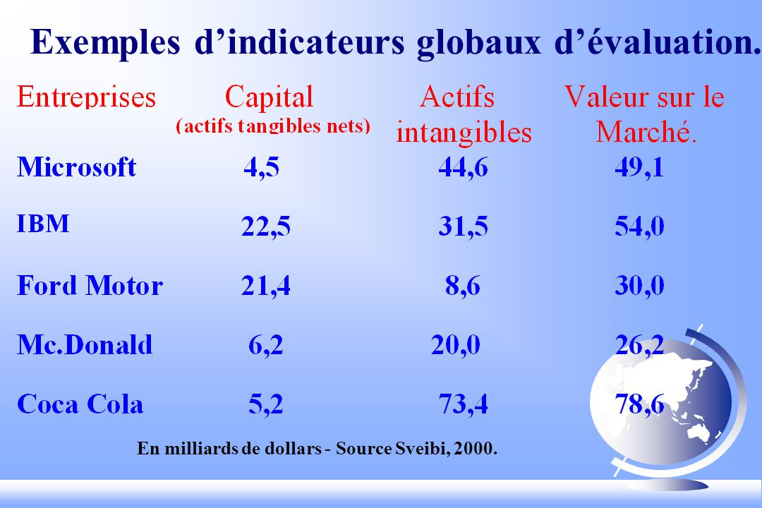 En milliards de dollars - Source Sveibi, 2000. Exemples dindicateurs globaux dévaluation.