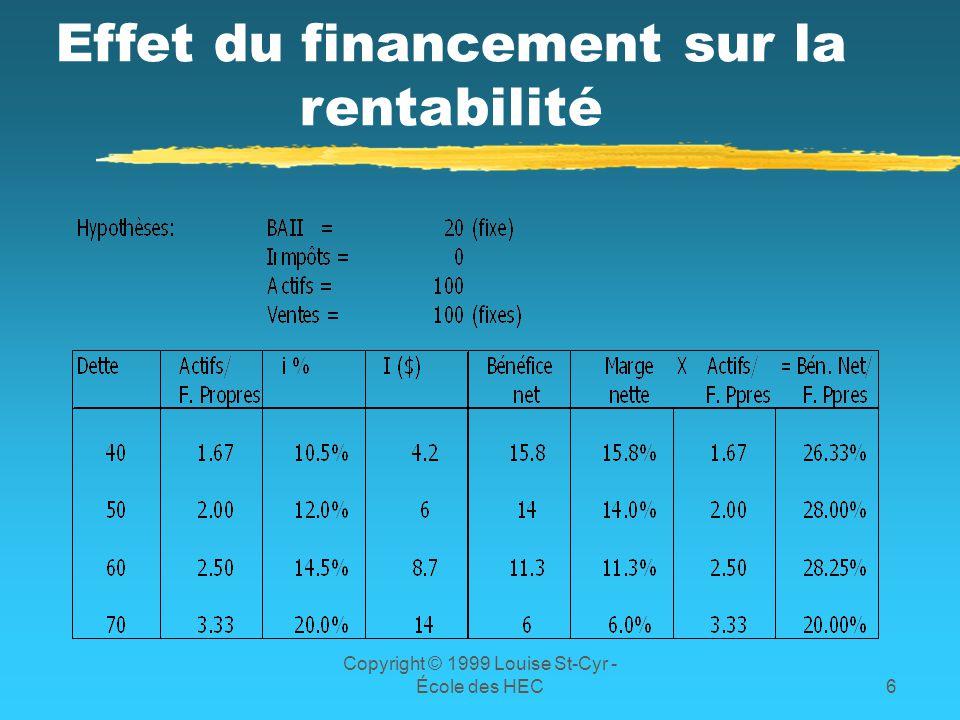 Copyright © 1999 Louise St-Cyr - École des HEC6 Effet du financement sur la rentabilité