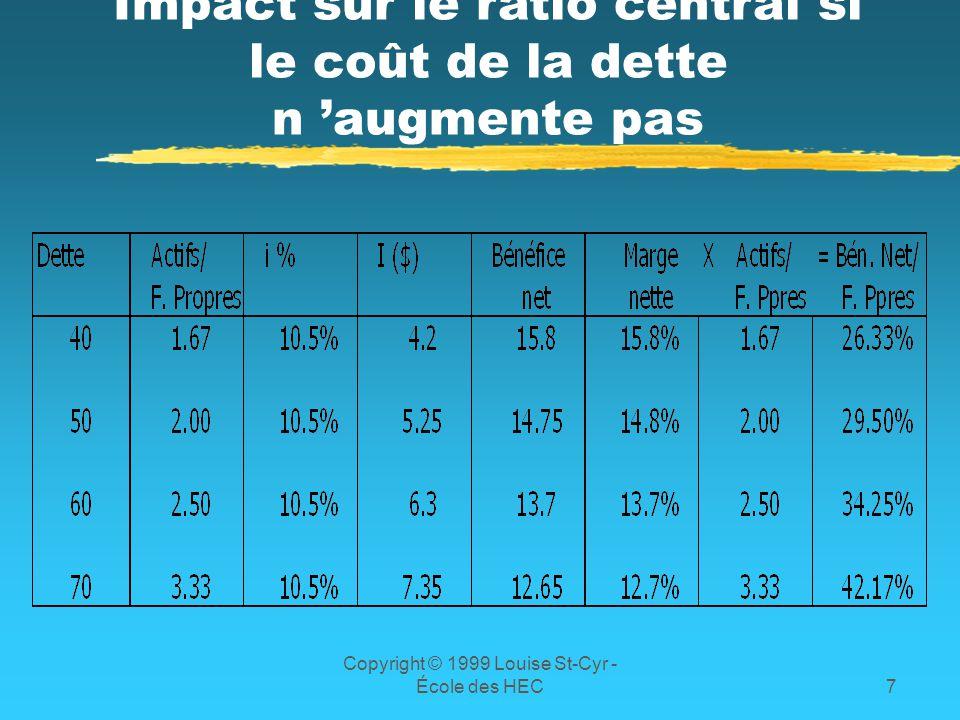 Copyright © 1999 Louise St-Cyr - École des HEC7 Impact sur le ratio central si le coût de la dette n augmente pas