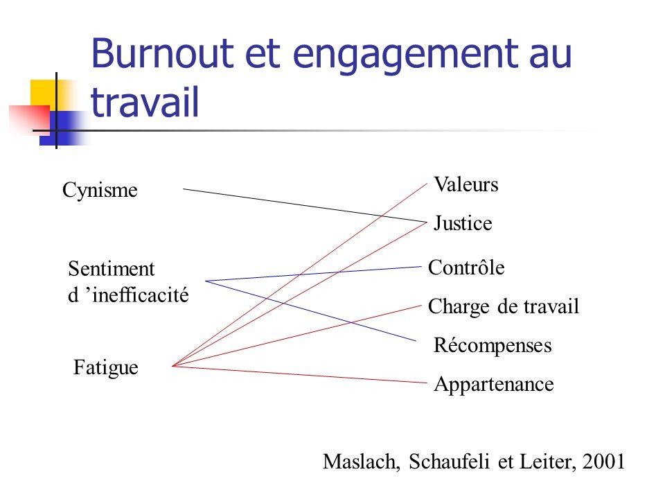 Burnout et engagement au travail Justice Valeurs Charge de travail Contrôle Récompenses Appartenance Fatigue Cynisme Sentiment d inefficacité Maslach,