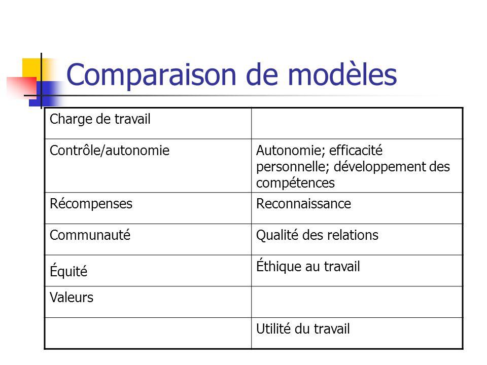Comparaison de modèles Charge de travail Contrôle/autonomieAutonomie; efficacité personnelle; développement des compétences RécompensesReconnaissance