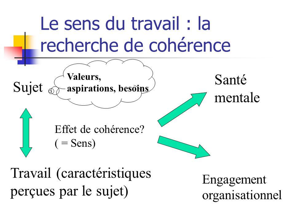 Le sens du travail : la recherche de cohérence Effet de cohérence? ( = Sens) Travail (caractéristiques perçues par le sujet) Sujet Valeurs, aspiration