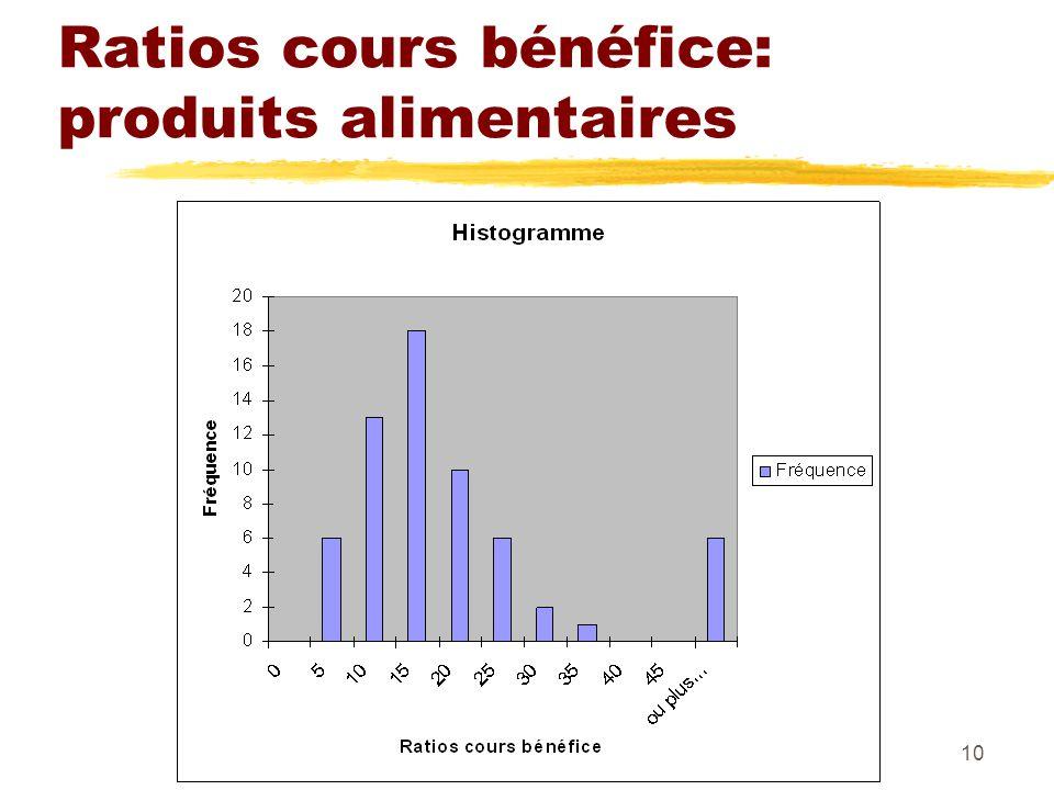 Jean-Pierre Frénois 53-220-0210 Ratios cours bénéfice: produits alimentaires