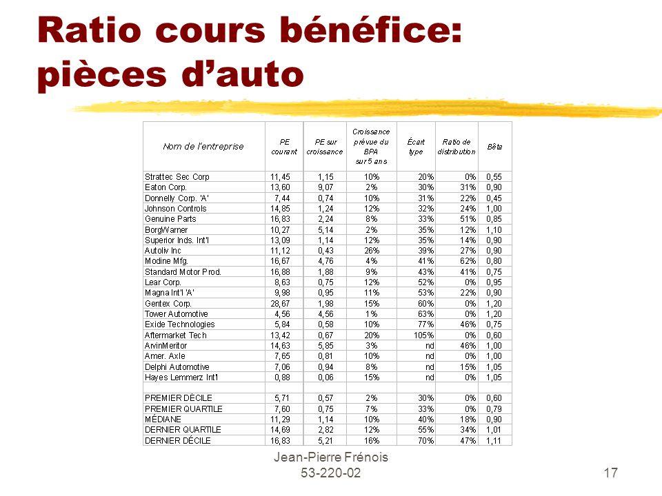 Jean-Pierre Frénois 53-220-0217 Ratio cours bénéfice: pièces dauto