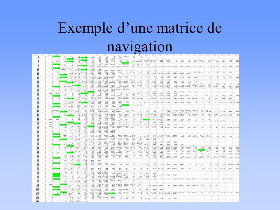 Exemple dune matrice de navigation