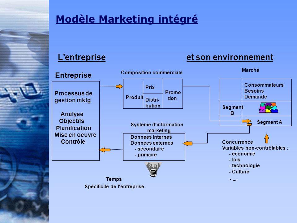 L'entreprise et son environnement Processus de gestion mktg Analyse Objectifs Planification Mise en oeuvre Contrôle Entreprise Produit Prix Distri- bu