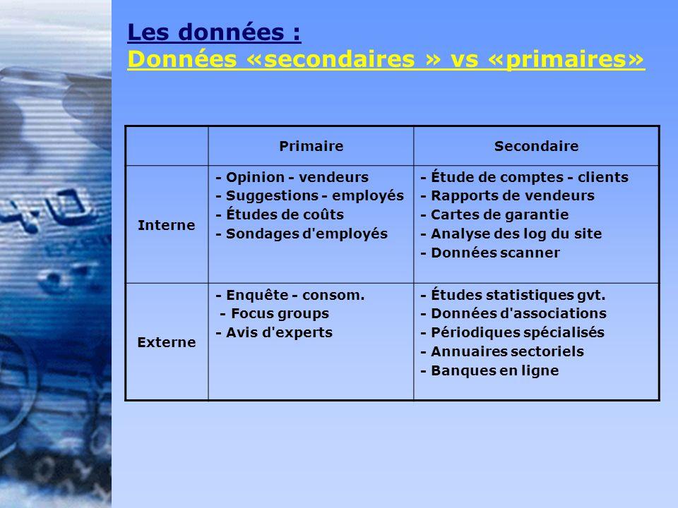 Les données : Données «secondaires » vs «primaires» PrimaireSecondaire Interne - Opinion - vendeurs - Suggestions - employés - Études de coûts - Sonda