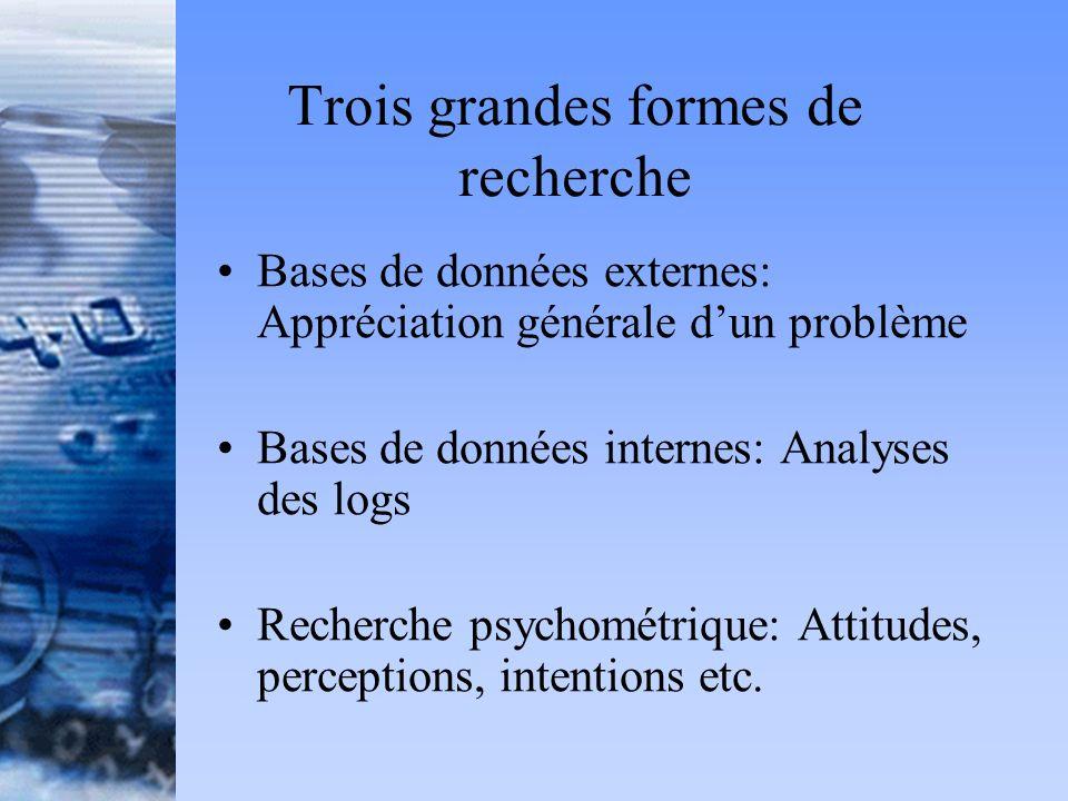 Trois grandes formes de recherche Bases de données externes: Appréciation générale dun problème Bases de données internes: Analyses des logs Recherche psychométrique: Attitudes, perceptions, intentions etc.