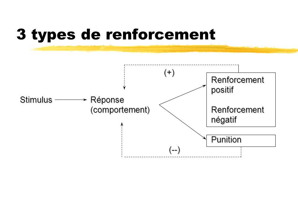 3 types de renforcement Stimulus Réponse (comportement) (comportement) RenforcementpositifRenforcementnégatifPunition (+) (--)