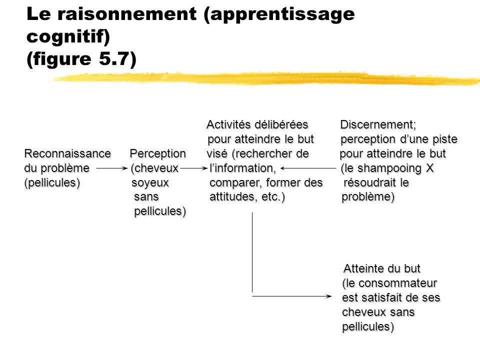 Le raisonnement (apprentissage cognitif) (figure 5.7) Activités délibérées Discernement; Activités délibérées Discernement; pour atteindre le but perc