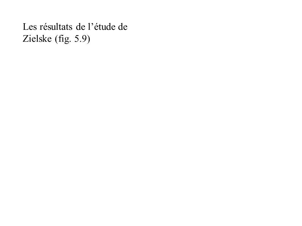 Les résultats de létude de Zielske (fig. 5.9)