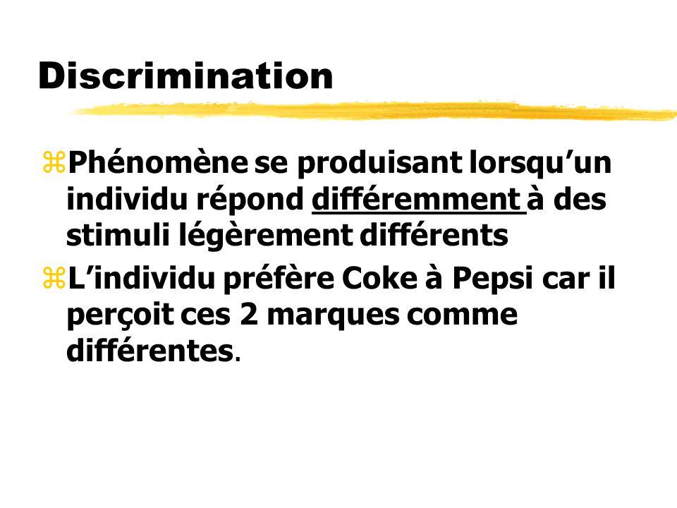 Discrimination zPhénomène se produisant lorsquun individu répond différemment à des stimuli légèrement différents zLindividu préfère Coke à Pepsi car