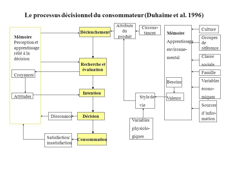 Le processus décisionnel du consommateur (Duhaime et al. 1996) Mémoire Perception et apprentissage relié à la décision Croyances Attitudes Dissonance