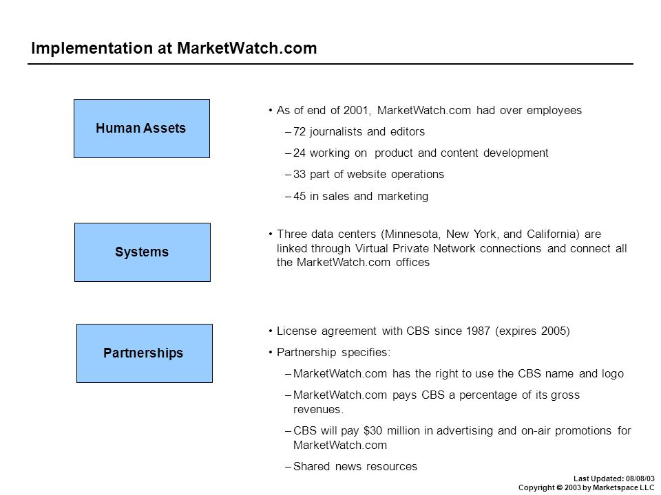 Last Updated: 08/08/03 Copyright 2003 by Marketspace LLC Implementation at MarketWatch.com Human Assets Systems Partnerships As of end of 2001, Market