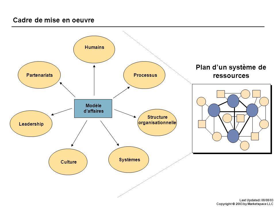 Last Updated: 08/08/03 Copyright 2003 by Marketspace LLC Cadre de mise en oeuvre Modèle daffaires Humains Processus Structure organisationnelle Systèm