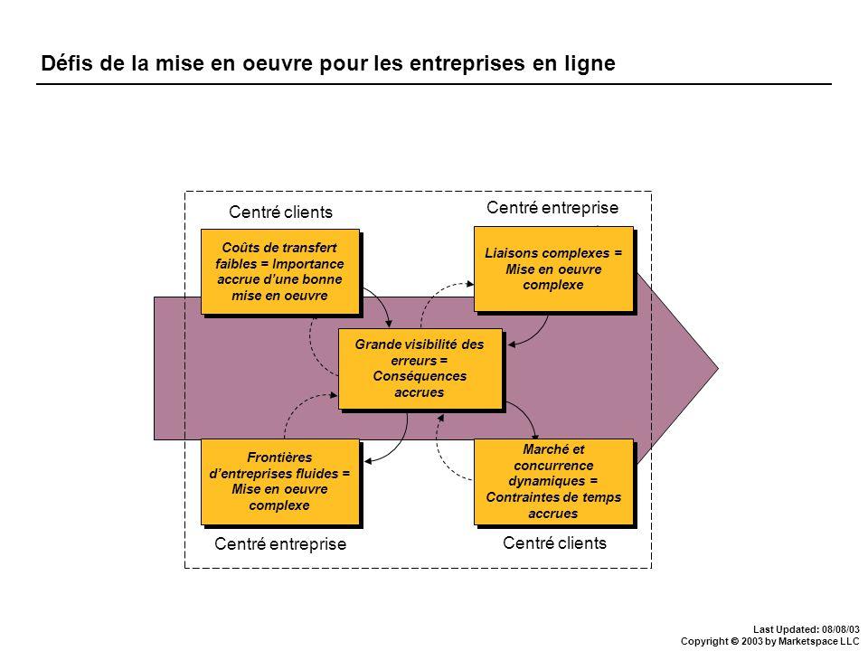 Last Updated: 08/08/03 Copyright 2003 by Marketspace LLC Centré clients Centré entreprise Grande visibilité des erreurs = Conséquences accrues Coûts d