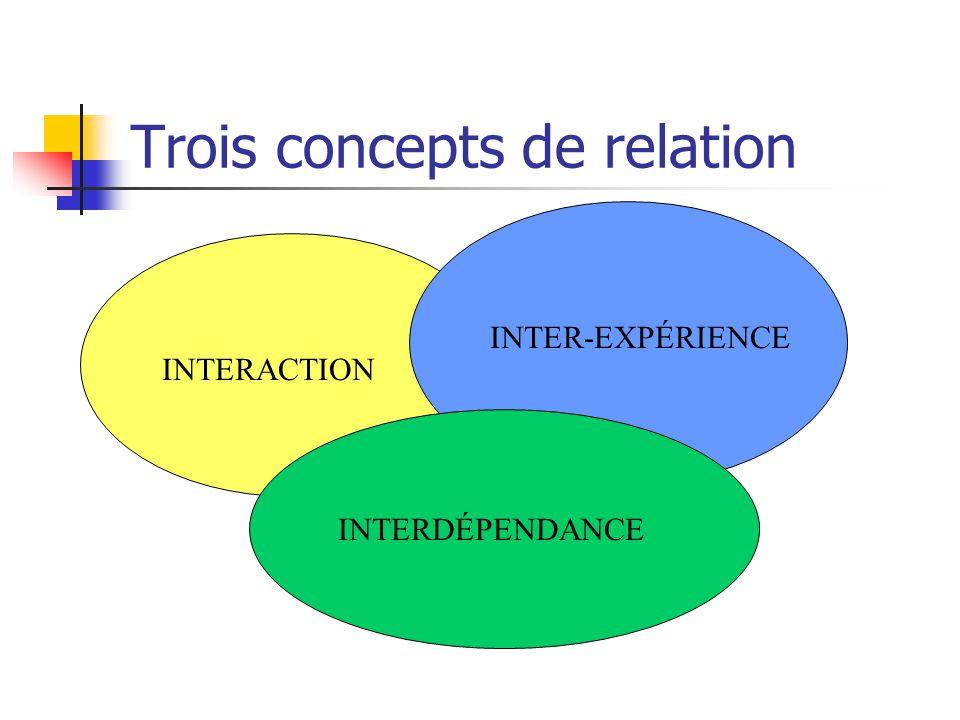 Définition de relation Cest le lien dinterdépendance des individus chacun jouit dune certaine autonomie et montre une certaine dépendance envers les a