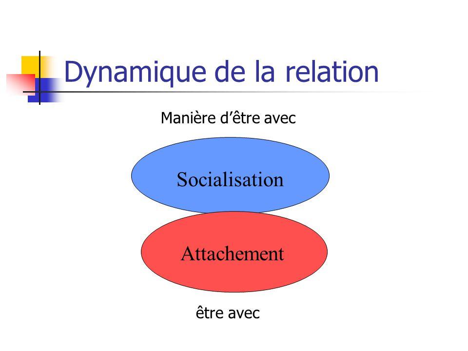 Dans les organisations Le mouvement des relations humaines en management et en comportement organisationnel initié par Elton Mayo (1933) Le développem