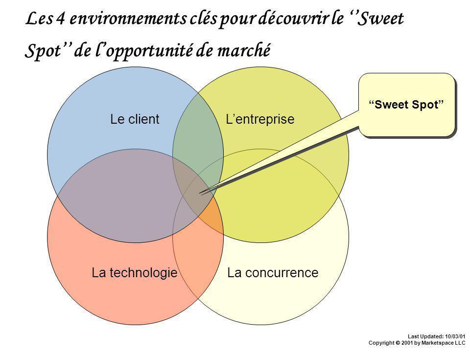 Last Updated: 10/03/01 Copyright 2001 by Marketspace LLC Les 4 environnements clés pour découvrir le Sweet Spot de lopportunité de marché La concurrence Lentreprise La technologie Le client Sweet Spot