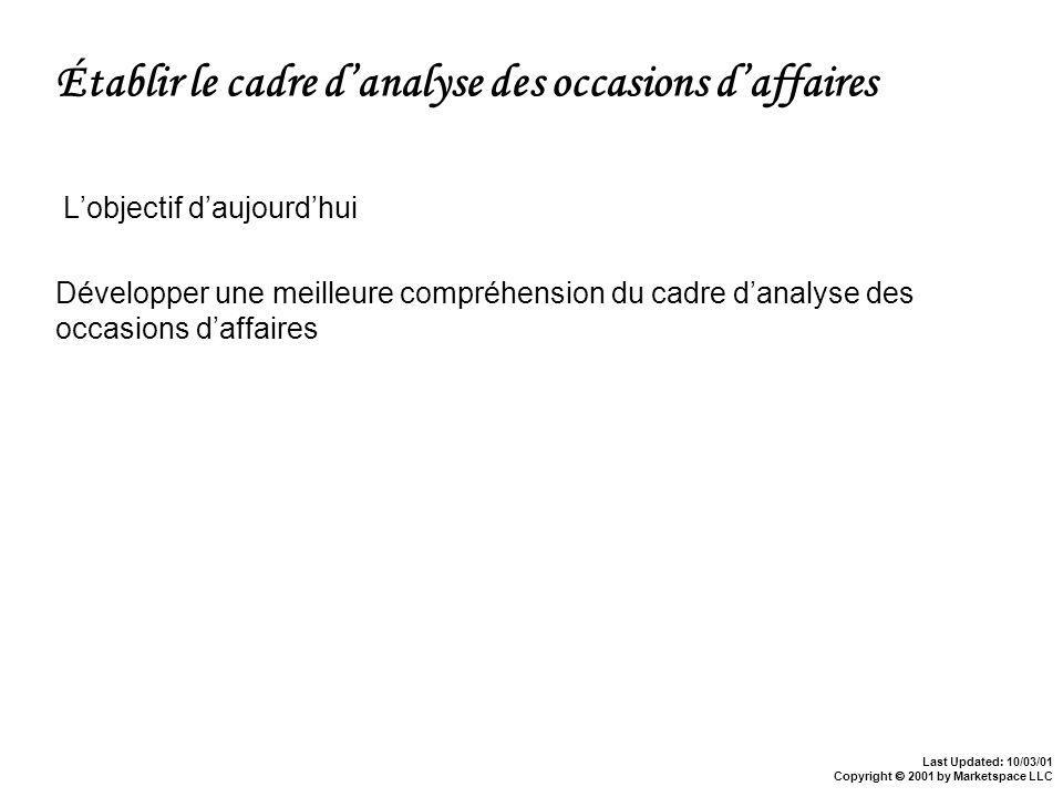 Last Updated: 10/03/01 Copyright 2001 by Marketspace LLC Processus dachat de livres Après lachat Search for Availability Read Reviews Review Contents Évaluation Origine du besoin Cueillette dinformation Décision dachat Satisfaction Avant lachat Lachat Need for Activity/ClassGift Interested in Author/Subject Matter Good Quality of ContentsArrived on Time Loyayté Quality Price Availability Fits Needs Purchase Online Purchase Offline Easy Buying Experience Repeat Purchases High Percentage of Consumers Book Purchases