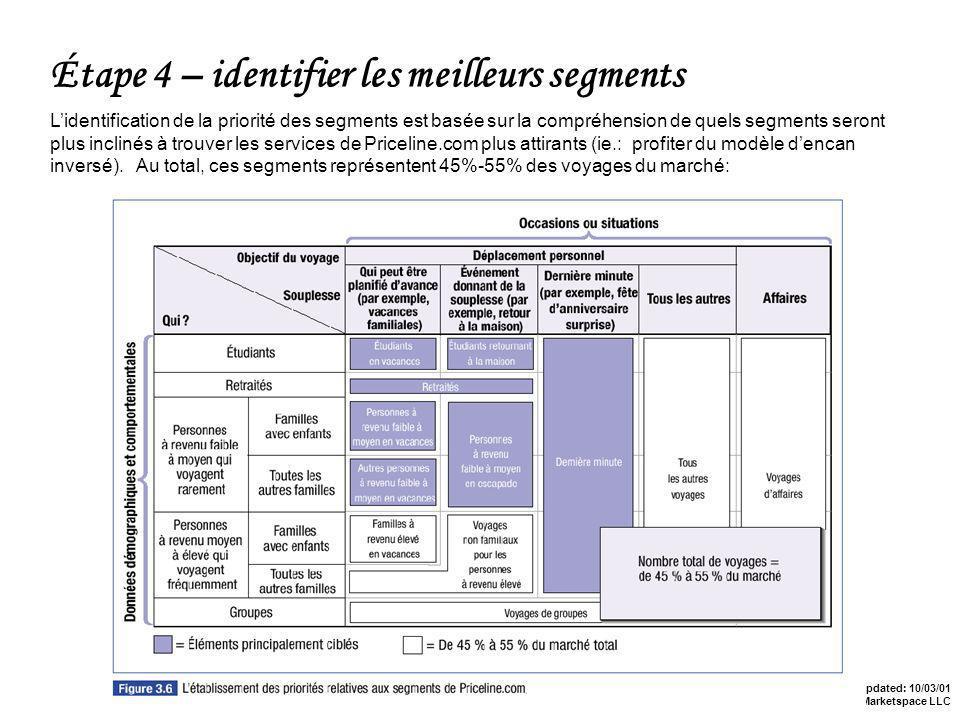 Last Updated: 10/03/01 Copyright 2001 by Marketspace LLC Étape 4 – identifier les meilleurs segments Lidentification de la priorité des segments est basée sur la compréhension de quels segments seront plus inclinés à trouver les services de Priceline.com plus attirants (ie.: profiter du modèle dencan inversé).
