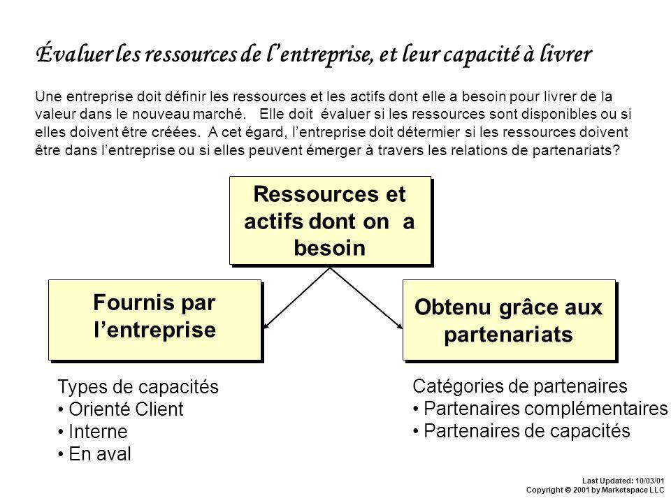 Last Updated: 10/03/01 Copyright 2001 by Marketspace LLC Ressources et actifs dont on a besoin Une entreprise doit définir les ressources et les actifs dont elle a besoin pour livrer de la valeur dans le nouveau marché.