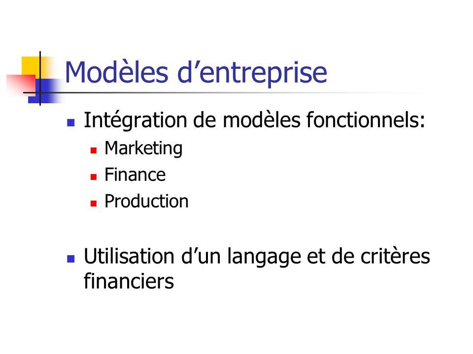 Modèles dentreprise Intégration de modèles fonctionnels: Marketing Finance Production Utilisation dun langage et de critères financiers