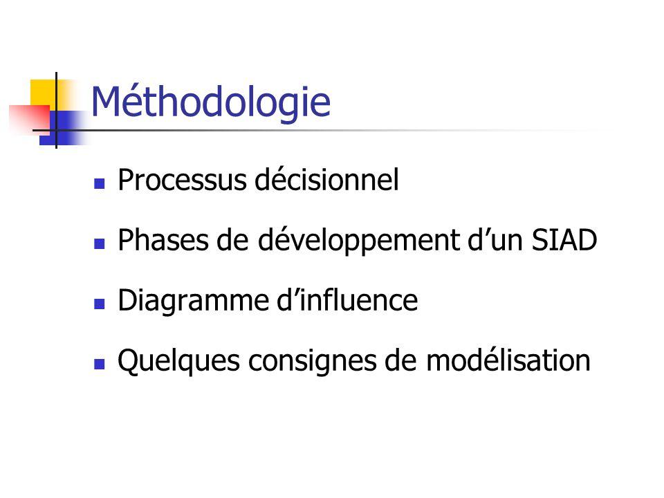 Méthodologie Processus décisionnel Phases de développement dun SIAD Diagramme dinfluence Quelques consignes de modélisation