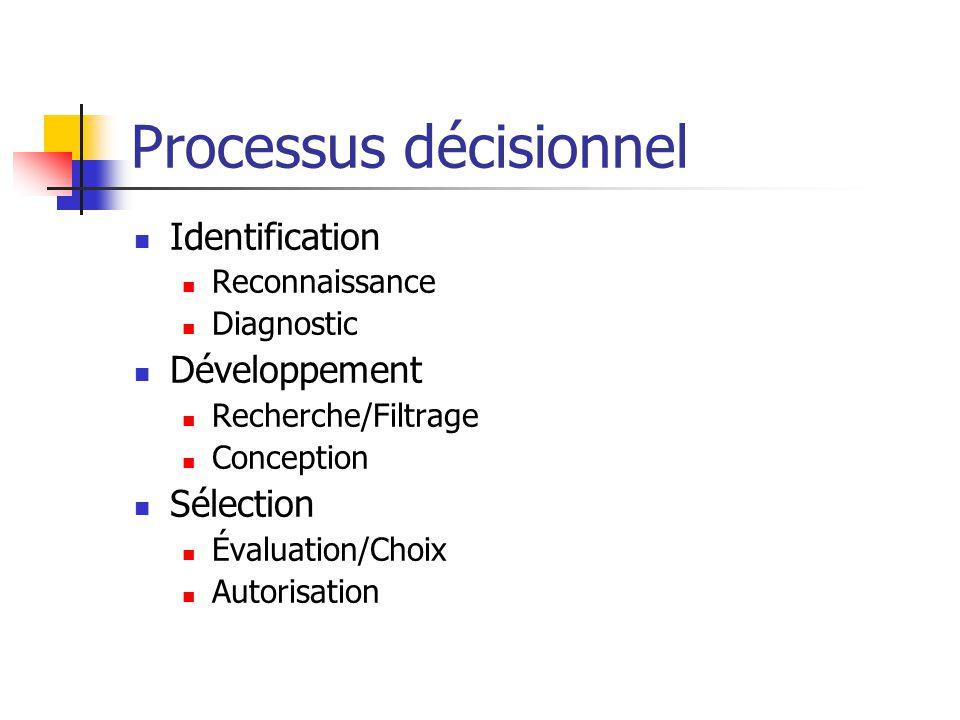 Processus décisionnel Identification Reconnaissance Diagnostic Développement Recherche/Filtrage Conception Sélection Évaluation/Choix Autorisation
