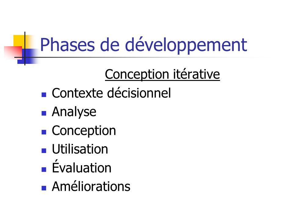 Phases de développement Conception itérative Contexte décisionnel Analyse Conception Utilisation Évaluation Améliorations
