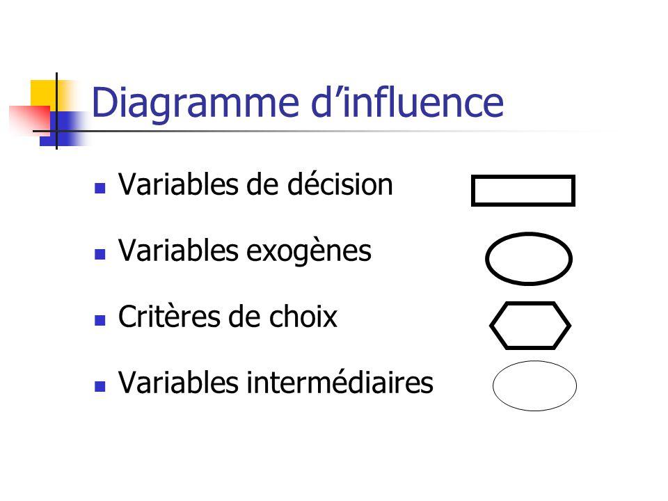 Diagramme dinfluence Variables de décision Variables exogènes Critères de choix Variables intermédiaires
