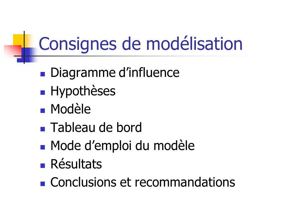 Consignes de modélisation Diagramme dinfluence Hypothèses Modèle Tableau de bord Mode demploi du modèle Résultats Conclusions et recommandations