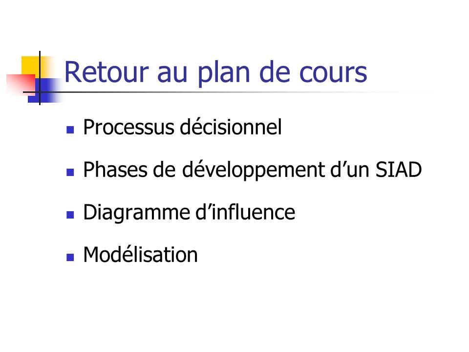 Retour au plan de cours Processus décisionnel Phases de développement dun SIAD Diagramme dinfluence Modélisation