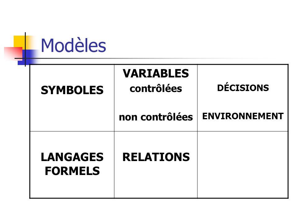 Modèles SYMBOLES VARIABLES contrôlées non contrôlées DÉCISIONS ENVIRONNEMENT LANGAGES FORMELS RELATIONS